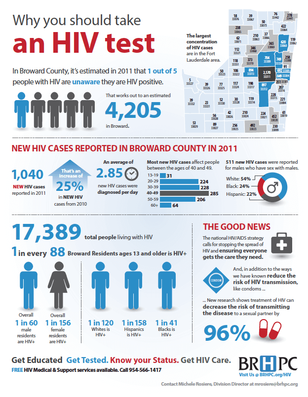 broward_hiv_aids_infographic